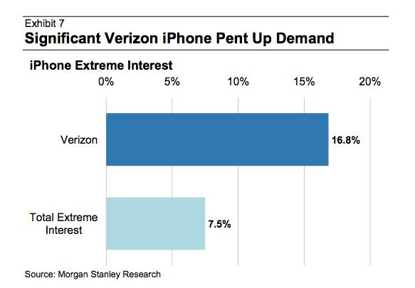 Verizon Wireless Customers Want the iPhone
