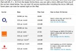 O2 and Vodafone iPad 3G data plans detailed