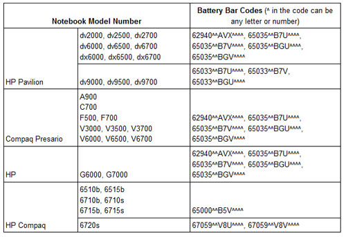 HP has expanded a battery recall on some of its notebooks for fire hazard