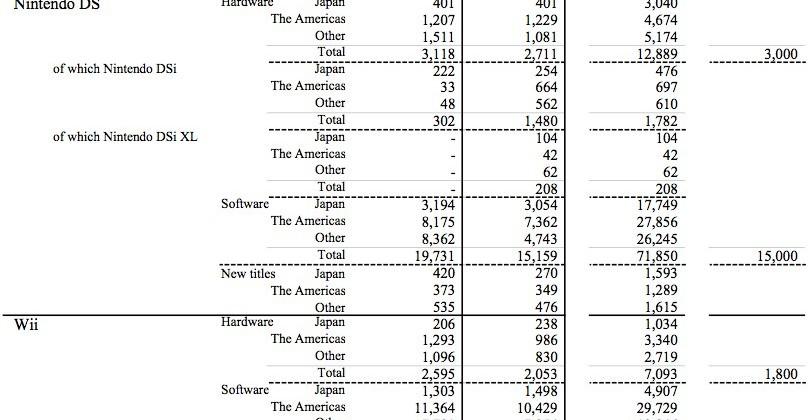 Nintendo Wii and DSi sales tumble