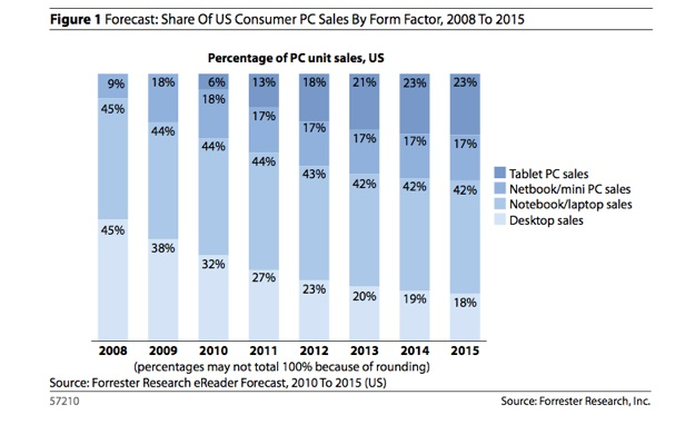 Tablets to Surpass Desktop Sales by 2015, Analyst Predicts
