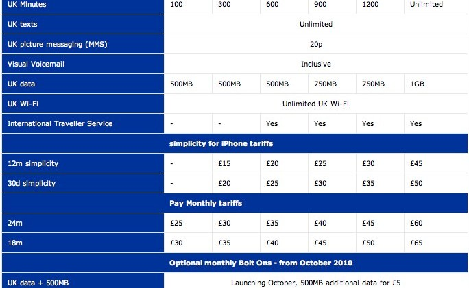 O2 iPhone 4 tariffs revealed: data disappointment