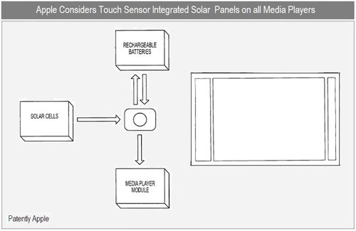 Apple patent app for solar cell on iPhone and iPod hints at future