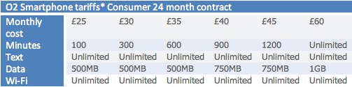 O2 axe unlimited data; new limits ahead of iPhone 4 launch