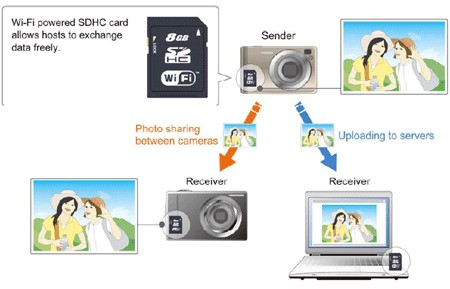 Toshiba plan standardized WiFi SDHC cards for digicams