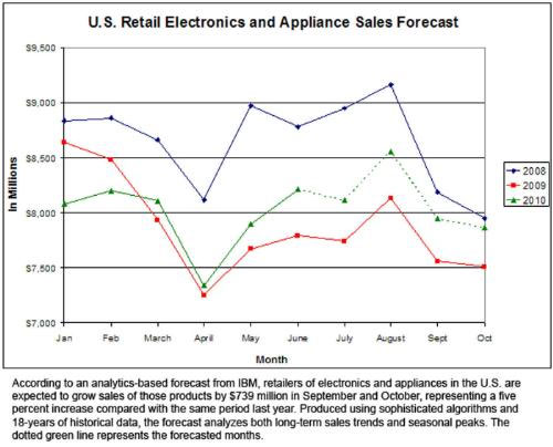 Intel predicts retail electronics sales to grow in September and October