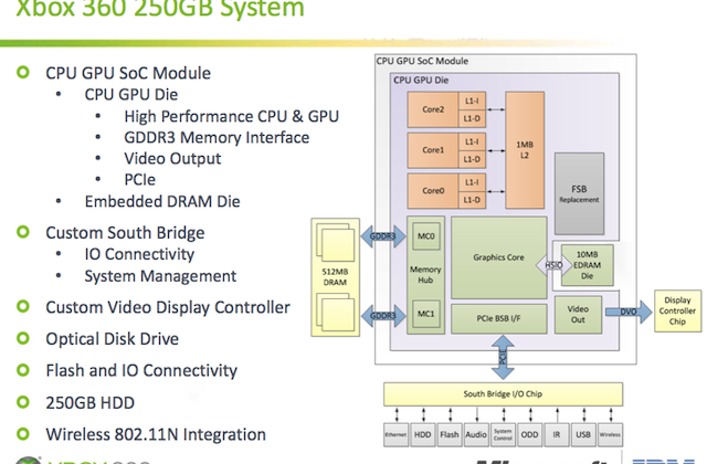 Xbox 360's Vejle SoC gets detailed: so good they artificially hobbled it