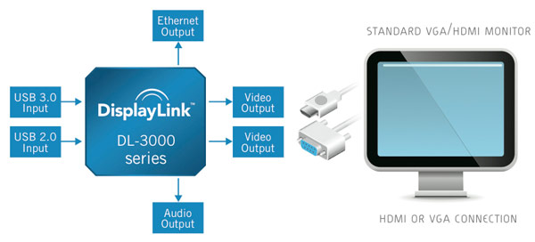 DisplayLink USB 3.0 Chip Focusing on Any Device, Any Display Connectivity