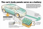 Volvo Working with Imperial College to Create Cars with Bodies Made from Batteries