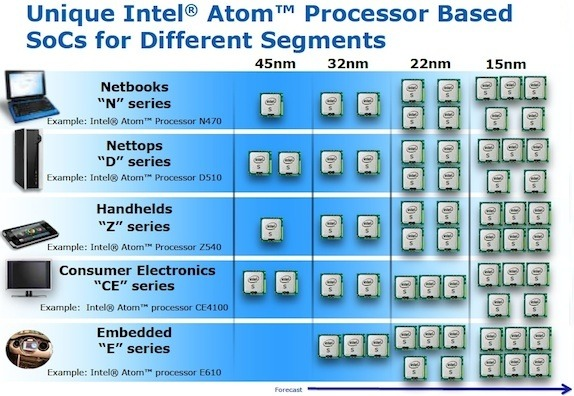 Intel's 15nm Atom plans previewed