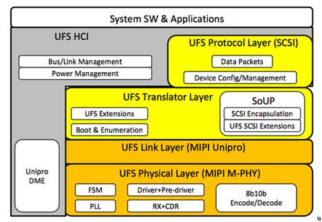 Samsung Universal Flash Storage in Development, Ready by 2011