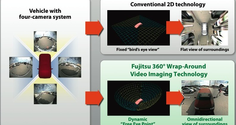 Fujitsu 3d 360 Degree Car Camera System Gets New Soc Slashgear