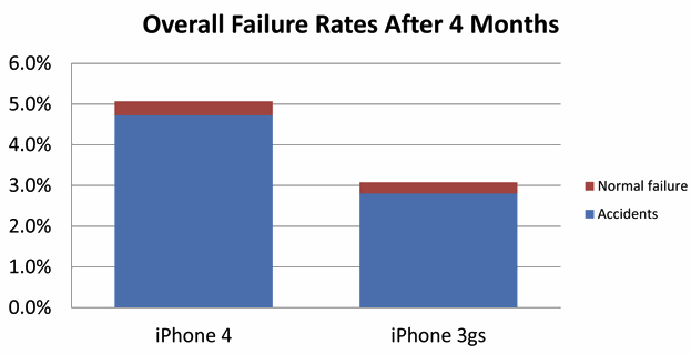 iPhone 4 82% higher screen damage rate than 3GS?
