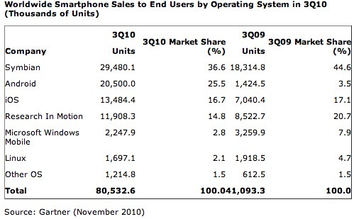 Gartner: Android second largest smartphone OS worldwide; iOS share down but not out