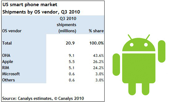 iPhone take US smartphone top-spot while Android grabs OS pole position