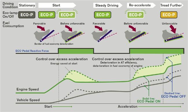 Nissan Reveals Fuel Efficient ECO Pedal System