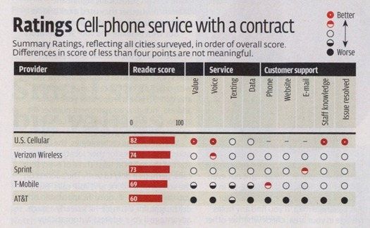 AT&T worst US carrier claims Consumer Reports
