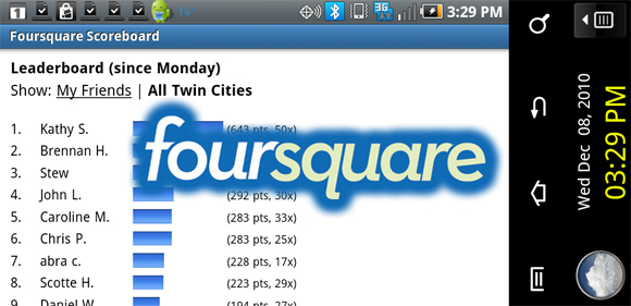 Foursquare Users Pass 5 Million, Gets Offered $140 Million Bucks for Ownership