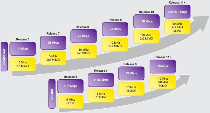 T-Mobile eye Long Term HSPA Evolution for 650Mbps 4G networks