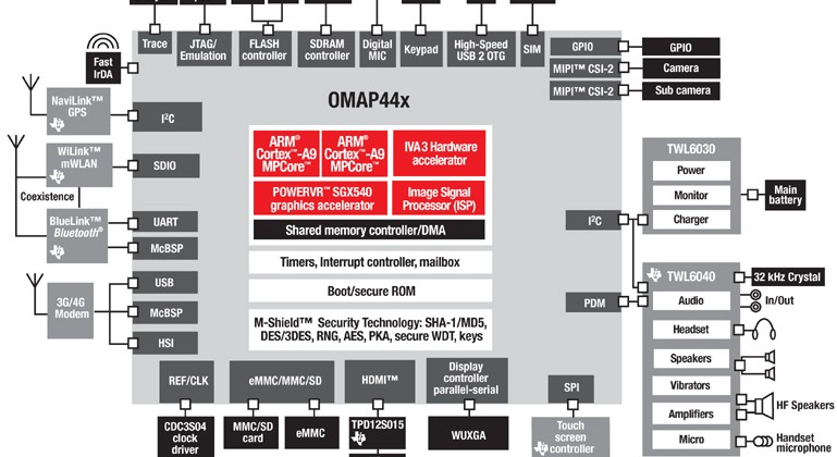 TI OMAP4440 processor debuts: 1.5GHz dualcore, 3D 1080p and more