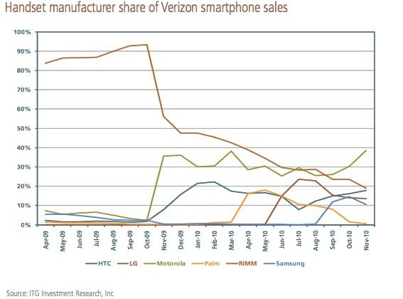 BlackBerry sales just 20% of Verizon smartphones as Android ascends claims analyst