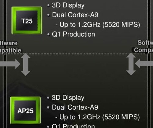 NVIDIA Launching 'Tegra 2 3D' Processors, Coming to Handsets this Spring