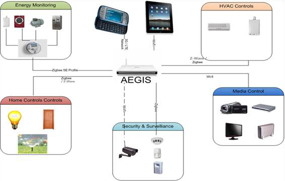 HCL Aegis low-cost home automation gateway supports WiFi, ZigBee, DLNA, HomePlug & more