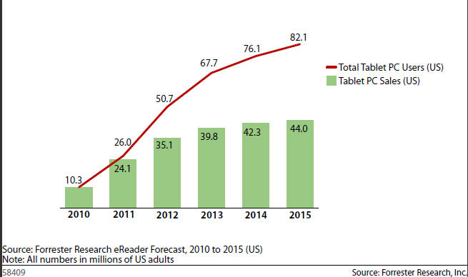 Forrester up tablet forecast: 1/3 of US online consumers to have a tablet by 2015