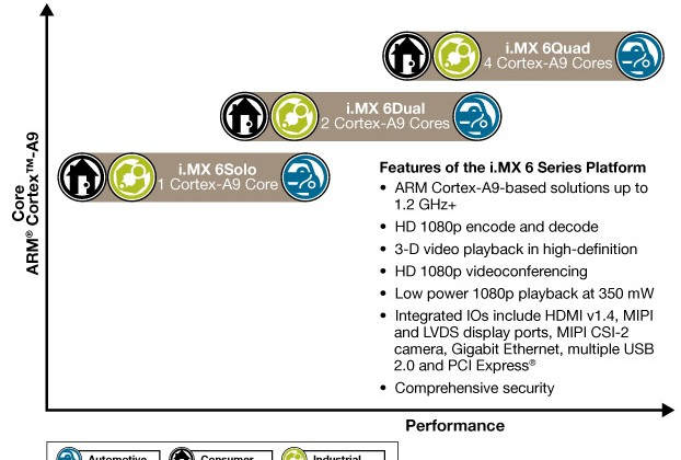 Freescale i.MX 6: up to 1.2GHz quadcore chips for tablets/smartphones