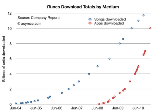 60+ iOS apps sold per device as Apple locks-in users