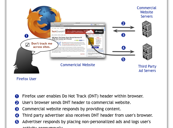 """Firefox """"Do Not Track"""" header detailed for online privacy"""