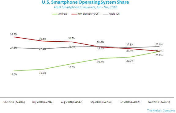 iPhone keeps US smartphone top spot but Android closing fast says Nielsen