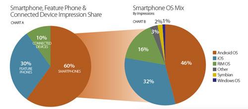 Millennial Media December 2010 mobile market stats unveiled