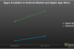 Report: Android App Market Outpacing iPhone Apps