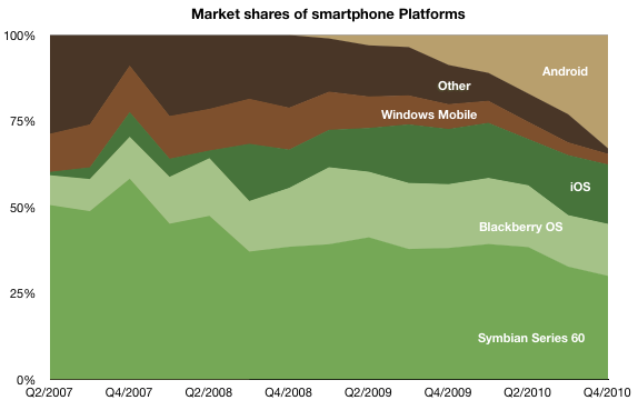 Is the Market too Crowded for webOS to be Successful?