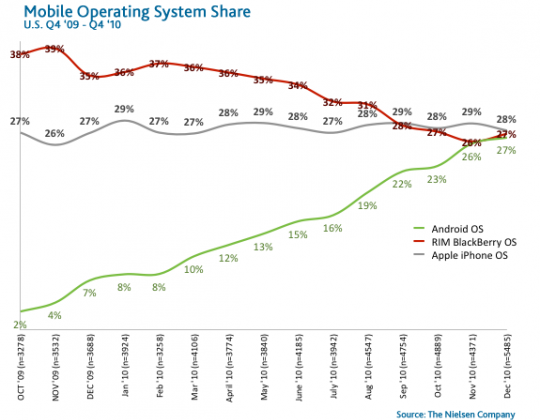 Android Smartphone Sales at 43 Percent and Rising