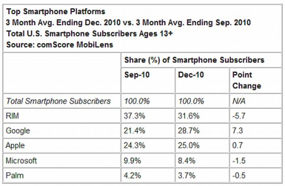 Android Beats Apple in US Smartphone Share
