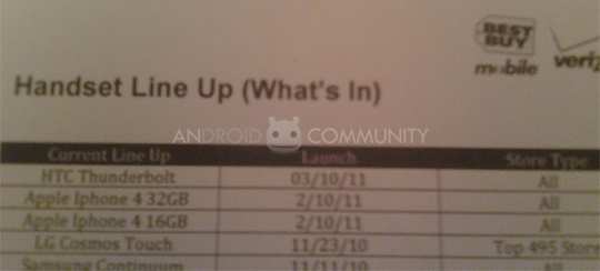 HTC ThunderBolt March Best Buy Release Date Leaked