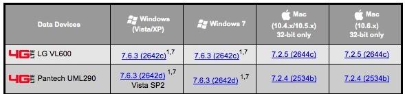 LG VL600 LTE Modem for Verizon is now Mac-Compatible