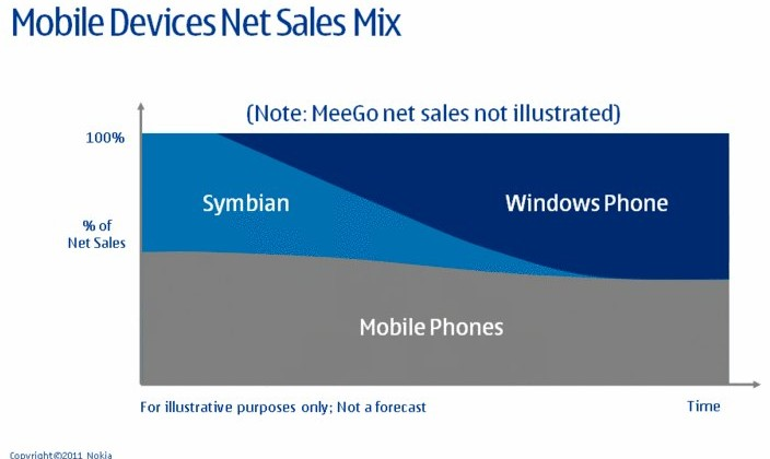 Windows Phone kills Symbian as Nokia strategy shifts