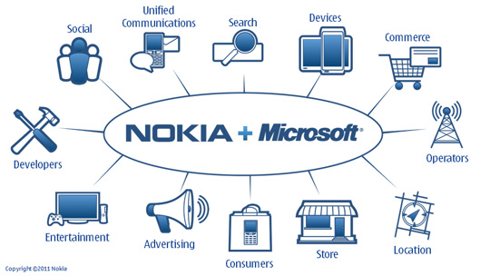 Analysis: Nokia's Huge Bet On Windows Phone 7 is All or Nothing