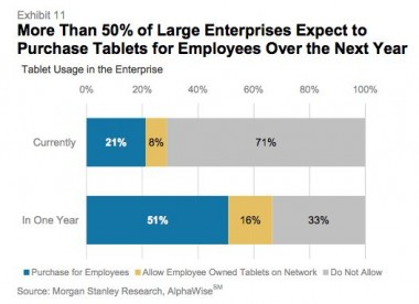 Majority of CIOs surveyed are buying tablets for employees