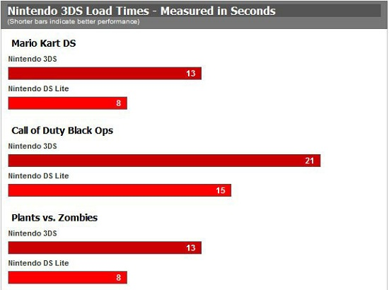 Nintendo 3DS loading times significantly slower than DS