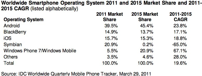 Windows Phone number two smartphone OS by 2015 predicts IDC
