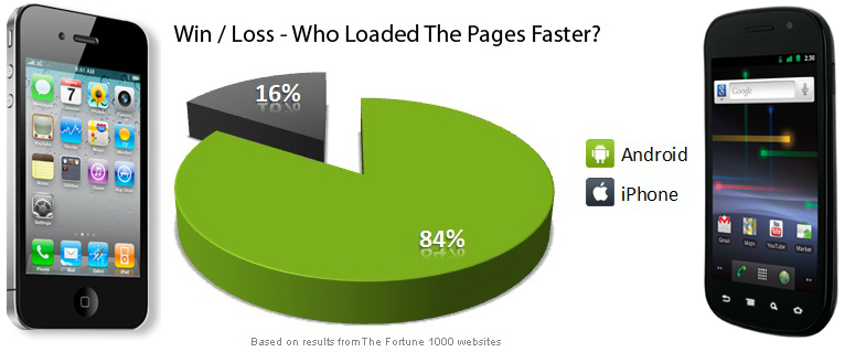 Android browsing 52% faster than iPhone? Maybe, maybe not…