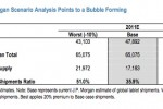 JP Morgan Analyst Predicts Bubble Burst For Apple iPad 2 Rivals