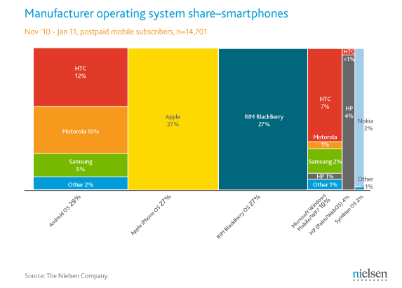 Nielsen: Android leads US smartphone segment but Google weaker than Apple & RIM