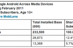 comScore Finds iOS Ownership Double the Size of Android in Europe
