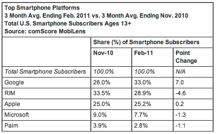 Verizon iPhone Most Acquired Handset in February
