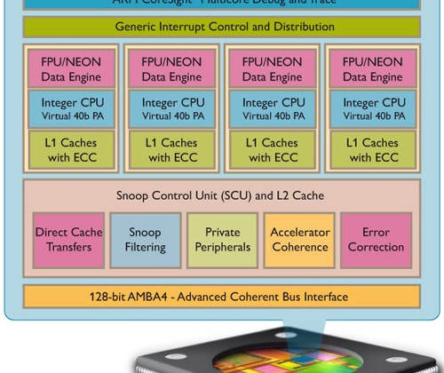 """ARM dual-core Cortex-A15 in late 2012 and quad-core parts """"later"""""""